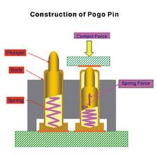 Pogo Pin工作原理