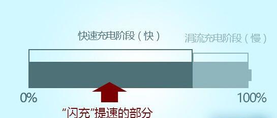 闪充能够大幅提升快速充电阶段的充电速度